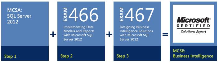 Feedback (MCSE BI) - Turning data into powerful insights